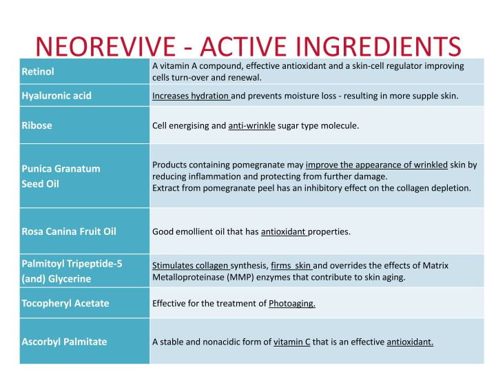 geneO+ Neorevive Active Ingredients List